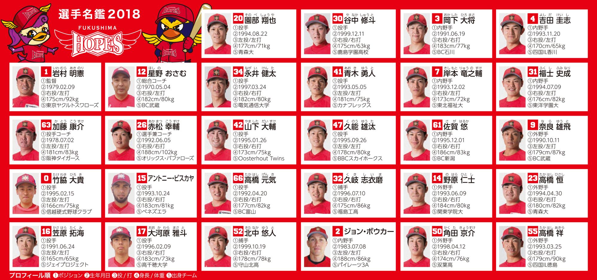福島ホープス選手一覧2018年